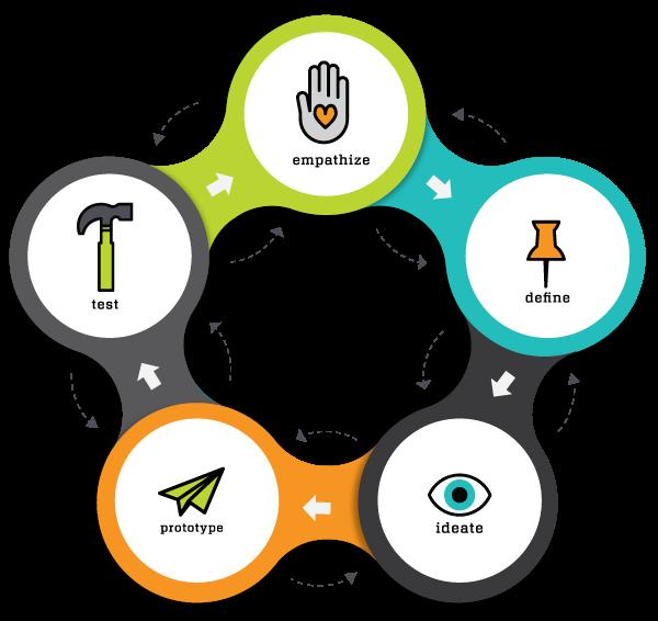 design_thinking_visual